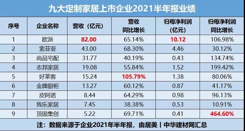 九大定制家居上市公司2021年半年报业绩出炉
